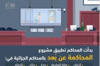 العدل والسجون تُفعلان المحاكمة عن بُعد للسجناء - المواطن
