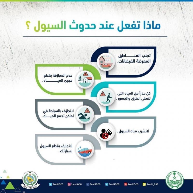 6 أمور يجب الالتزام بها عند حدوث الأمطار والسيول - المواطن