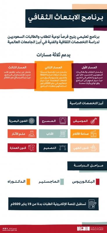الفرحان: الابتعاث الثقافي بذرة أولى لحصاد مثمر والقادم أكثر - المواطن