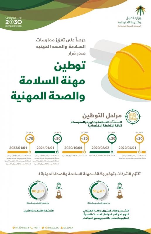 وزير العمل يقرر توطين وظائف السلامة والصحة المهنية - المواطن