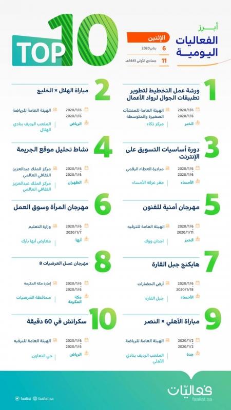 تعرف على أبرز 10 فعاليات اليوم في المملكة - المواطن