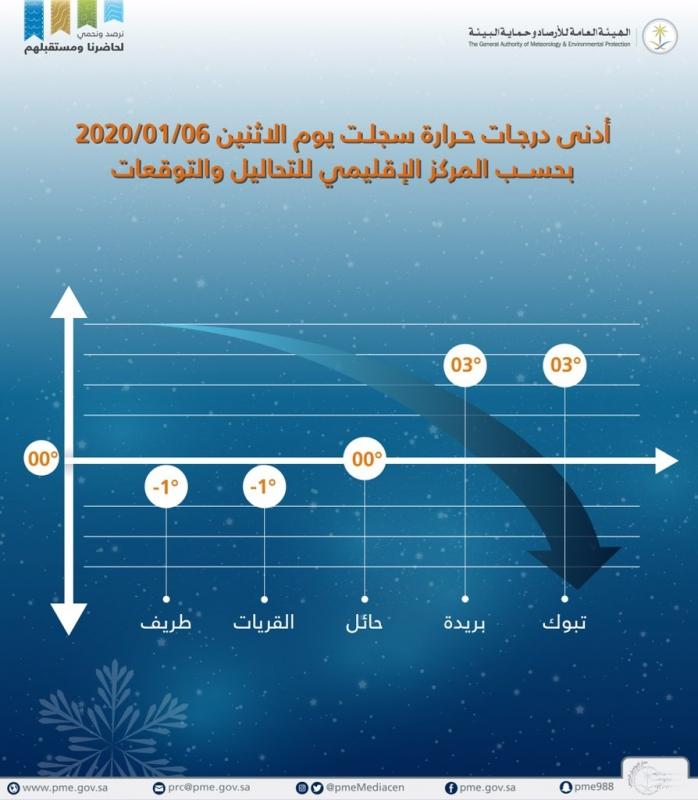 درجة الحرارة تحت الصفر آخر مستجدات حالة الطقس صحيفة المواطن الإلكترونية