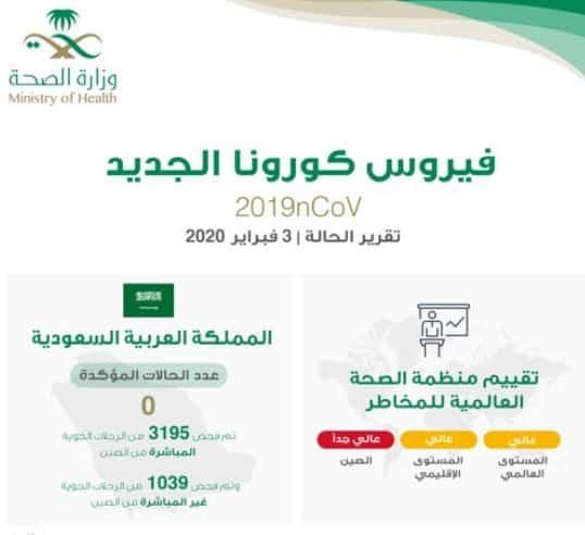 الصحة لا إصابات مؤكدة بفيروس كورونا الجديد في السعودية صحيفة المواطن الإلكترونية