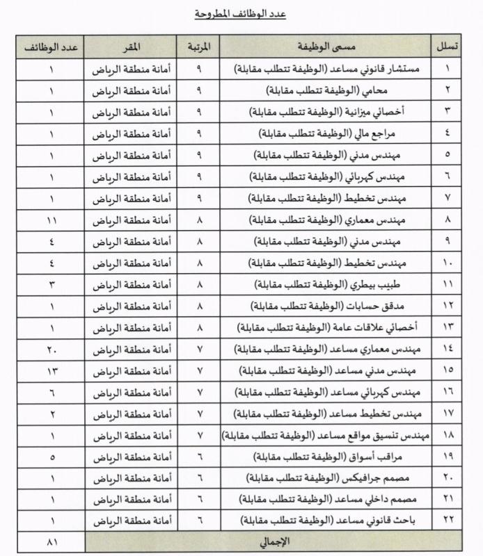 ٨١ وظيفة هندسية وإدارية في أمانة الرياض صحيفة المواطن الإلكترونية