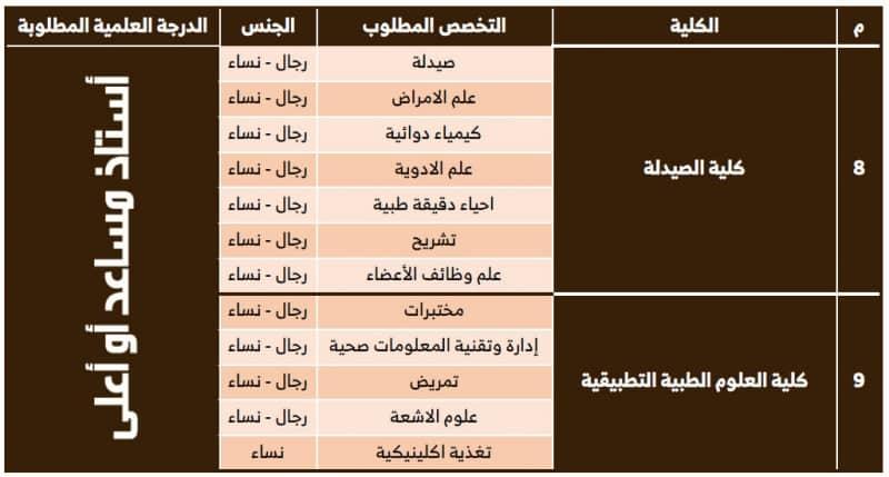 #وظائف أكاديمية شاغرة للجنسين بجامعة حفر الباطن - المواطن