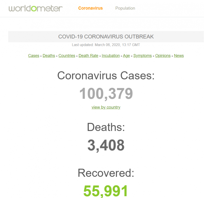 عدد ضحايا كورونا يتجاوز 100 ألف حول العالم - المواطن