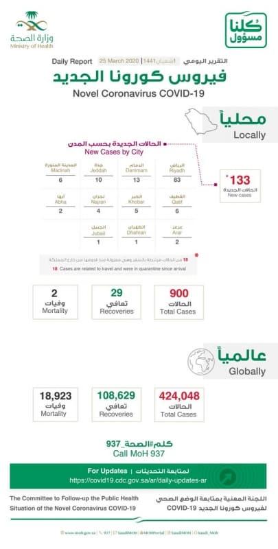 فيديو.. توزيع حالات كورونا الجديدة على مدن المملكة - المواطن