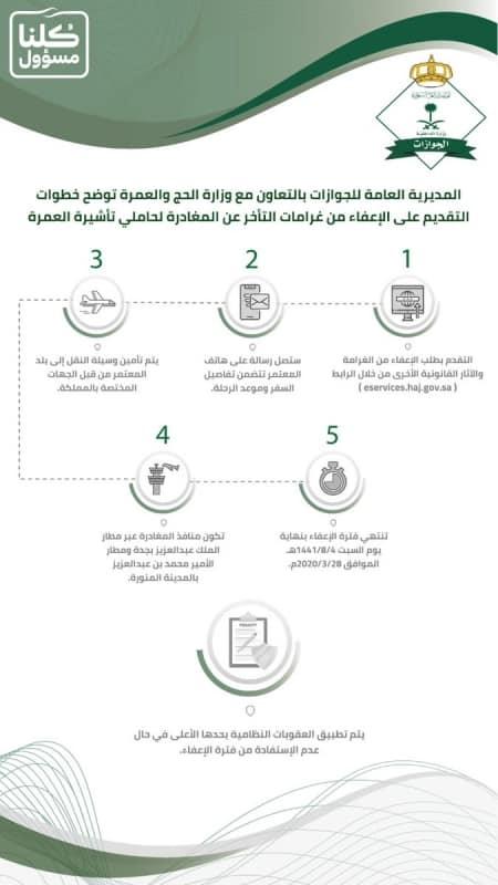 الجوازات لـ المعتمرين المتأخرين عن المغادرة: سارعوا بالتسجيل على رابط الإعفاء - المواطن
