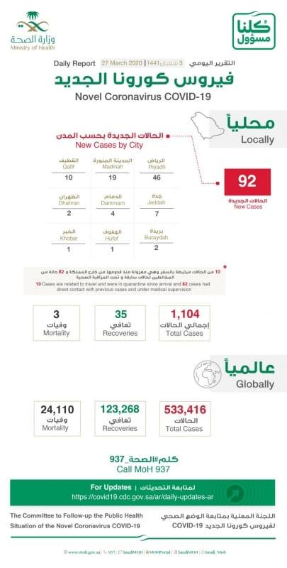 توزيع حالات كورونا الجديدة على مدن المملكة - المواطن