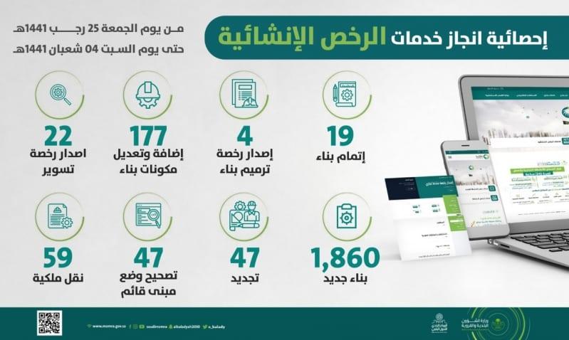 البلديات تنجز 12 ألف معاملة للرخص التجارية والإنشائية إلكترونيًا - المواطن