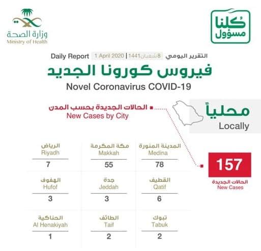 التوزيع الجغرافي لحالات كورونا الجديدة : المدينة 78 حالة