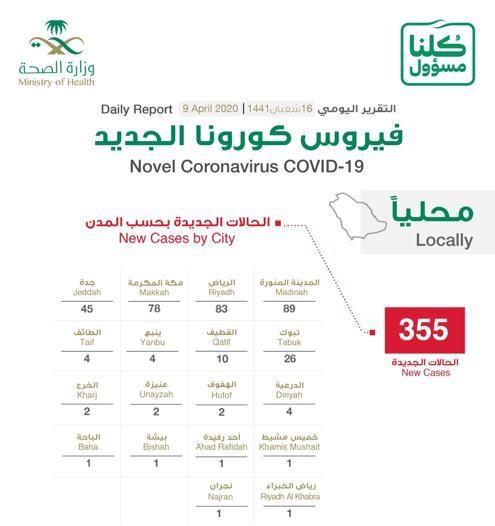 توزيع حالات كورونا الجديدة .. المدينة المنورة 89 حالة