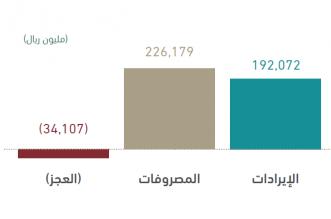 المالية تصدر التقرير الربعي الأول لأداء الميزانية بإيرادات 192 مليار ريال ومصروفات 226 مليارًا - المواطن