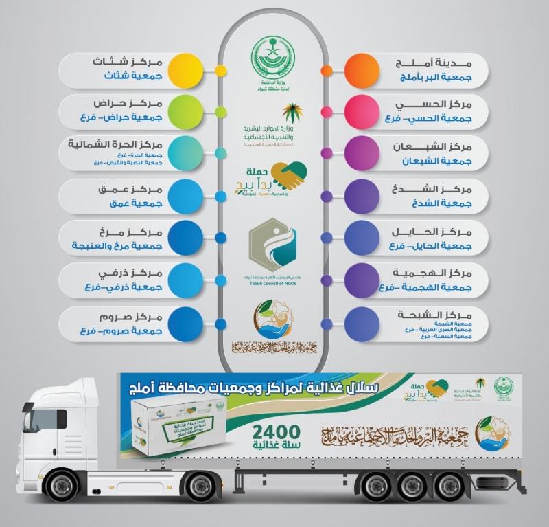 بر أملج توزع 2400 سلة غذائية ضمن حملة يدًا بيد - المواطن