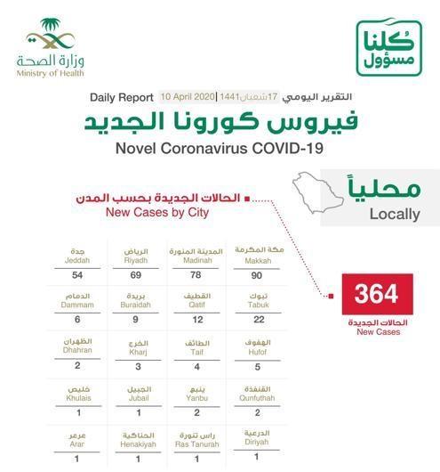 توزيع حالات كورونا الجديدة .. مكة المكرمة 90
