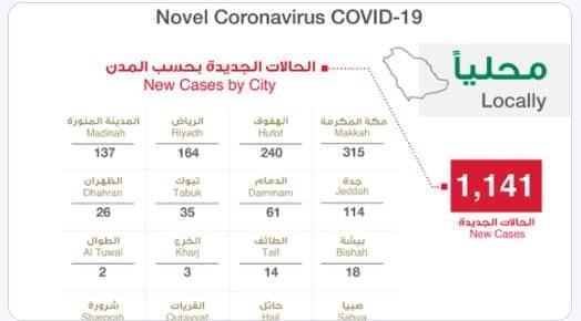توزيع حالات كورونا الجديدة .. مكة المكرمة 315