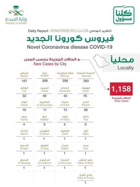 85 % لغير السعوديين .. توزيع حالات كورونا الجديدة: المدينة المنورة 293 حالة