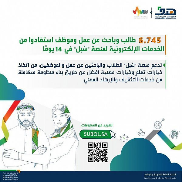 هدف: 6.745 مستفيدًا من الخدمات الإلكترونية لمنصة سُبل في 14 يومًا