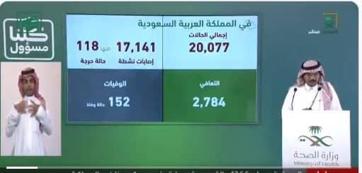 إجمالي حالات كورونا في السعودية يكسر حاجز الـ 20 ألفاً