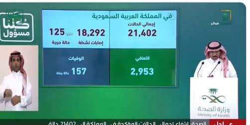 الصحة: تسجيل 1325 حالة جديدة بفيروس كورونا 85 % منها لغير السعوديين