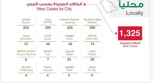 توزيع حالات كورونا الجديدة .. 4 مدن تسجل 1008 إصابات