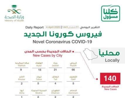 اعداد المصابين بفيروس كورونا في السعودية اليوم
