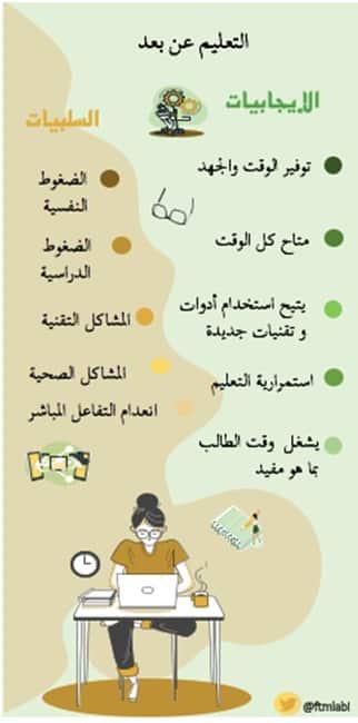 التعليم وسط الأزمة من المواعيد الرسمية إلى الإتاحة 24 ساعة صحيفة المواطن الإلكترونية