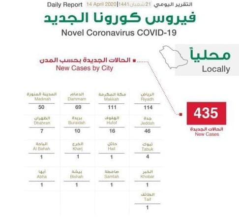 توزيع حالات كورونا الجديدة .. الرياض 114
