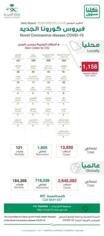 85 % لغير السعوديين .. توزيع حالات كورونا الجديدة: المدينة المنورة 293 حالة - المواطن
