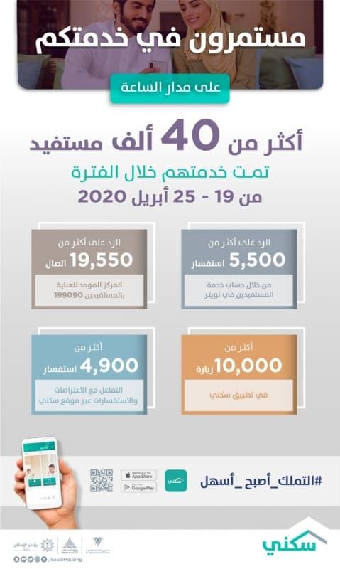 سكني ينفذ أكثر من 40 ألف خدمة عبر المنصات الرقمية خلال أسبوع - المواطن
