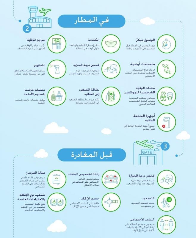 الخطوط السعودية تنشر الشروط الجديدة للسفر أبرزها منع سفر ما هم دون 15 عامًا دون مرافق 2