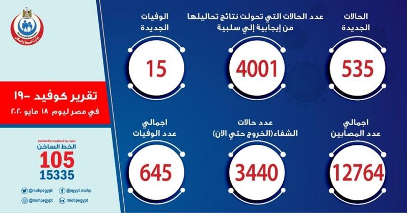 مصر تسجل 535 إصابة جديدة بفيروس كورونا