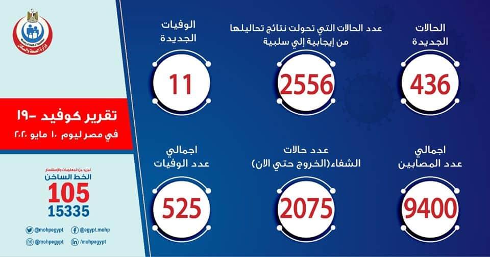 مصر تسجل 436 إصابة كورونا جديدة والإجمالي 9400