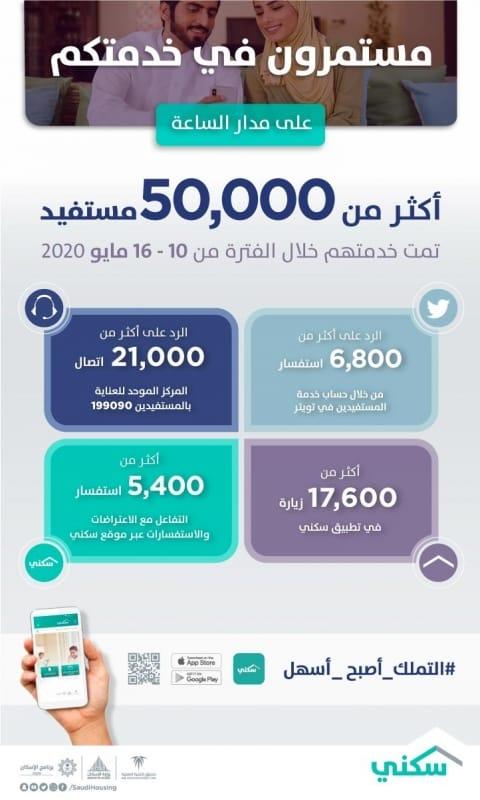منصات سكني تقدم أكثر من 50 ألف خدمة خلال أسبوع - المواطن