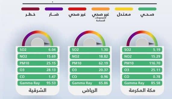 """الأرصاد لـ"""" المواطن"""": مؤشر جودة الهواء أخضر صحي بـ10 مناطق"""