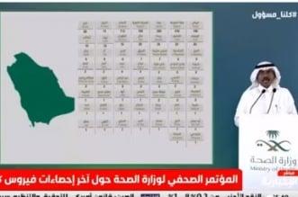 توزيع حالات كورونا الجديدة.. 3 مدن تسجل 1521 حالة وشفاء 2148 - المواطن