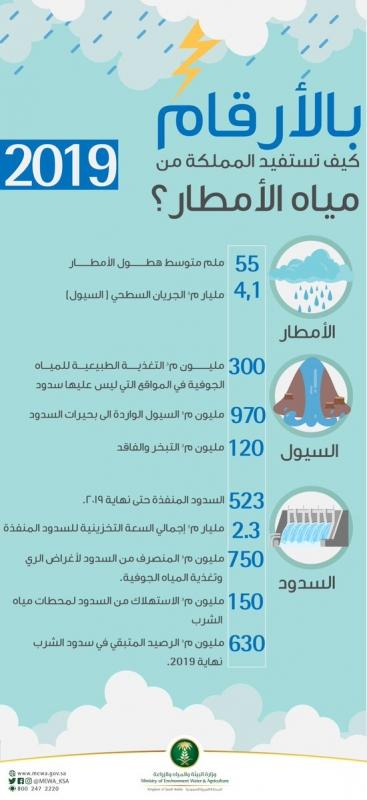 كيف تستفيد السعودية من 4 مليارات متر من مياه السيول؟ - المواطن