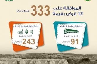 صندوق التنمية الزراعية يعتمد قروضاً بقيمة 333 مليون ريال - المواطن