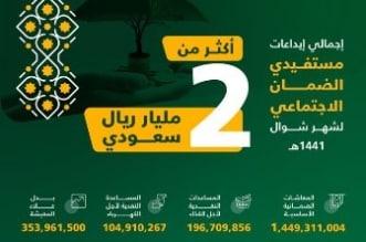 تفاصيل إيداع 2 مليار ريال معاشات وبدل غلاء معيشة لمستفيدي الضمان - المواطن
