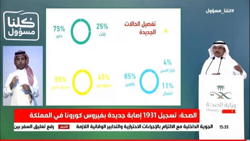الصحة : تسجيل 1931 حالة كورونا جديدة.. 55 % لغير السعوديين