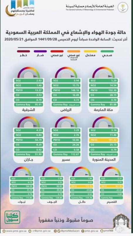 """التراكيز الملوثة في أجواء ١٠ مناطق """"صحية خضراء"""" - المواطن"""