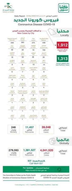 تسجيل 1313 حالة تعافٍ جديدة.. و3 مدن تسجل 1175 إصابة - المواطن
