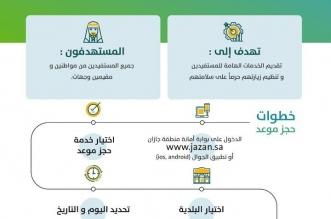 راجع أمانة جازان إلكترونيًّا عبر خدمة موعد - المواطن