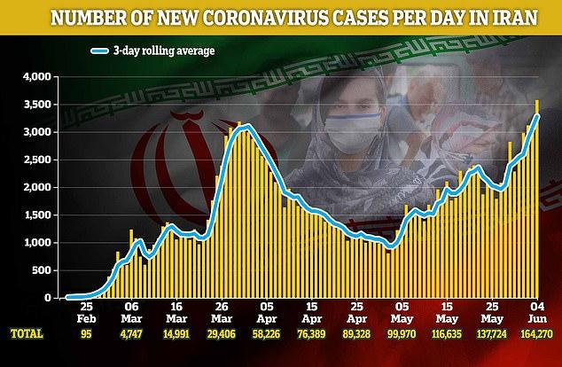 الأولى في العالم.. إيران تدخل الموجة الثانية من إصابات كورونا