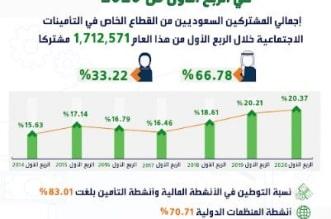 ارتفاع نسبة توطين الأنشطة المالية بالقطاع الخاص إلى 83 % - المواطن