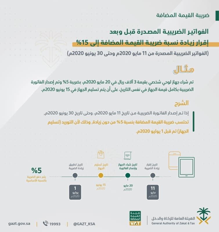 الزكاة والدخل: إلزام الوافدين للسعودية بإقرار عن المشتريات أكثر من 3 آلاف ريال 1