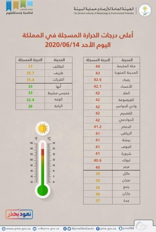 مكة المكرمة تسجل أعلى حرارة اليوم بـ44 درجة - المواطن