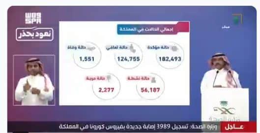 توزيع حالات كورونا الجديدة.. الهفوف تتصدر بـ487 وإجمالي الحالات الحرجة 2277
