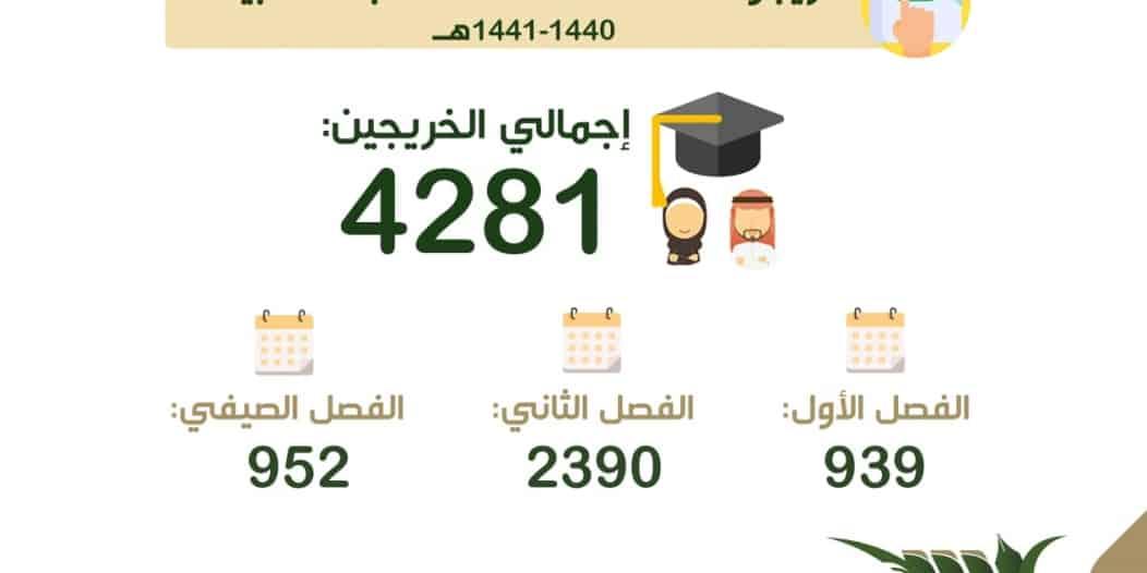 جامعة بيشة تحتفي بتخريج 4281 طالباً افتراضياً غداً