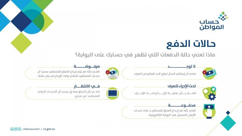 حساب المواطن : 5 حالات للدفع إليك معناها - المواطن